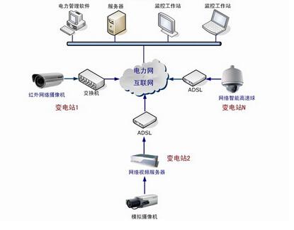 """网络视频监控安装四步""""搞定"""""""