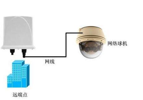 网络数字监控与其他监控设备的区别