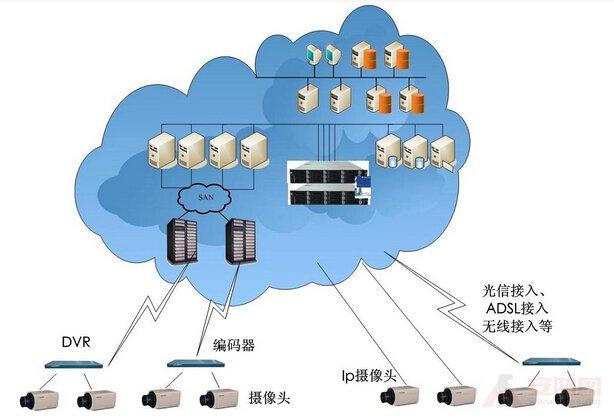 云存储系统